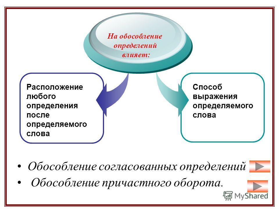 Расположение любого определения после определяемого слова На обособление определений влияет: Способ выражения определяемого слова Обособление согласованных определений Обособление причастного оборота.