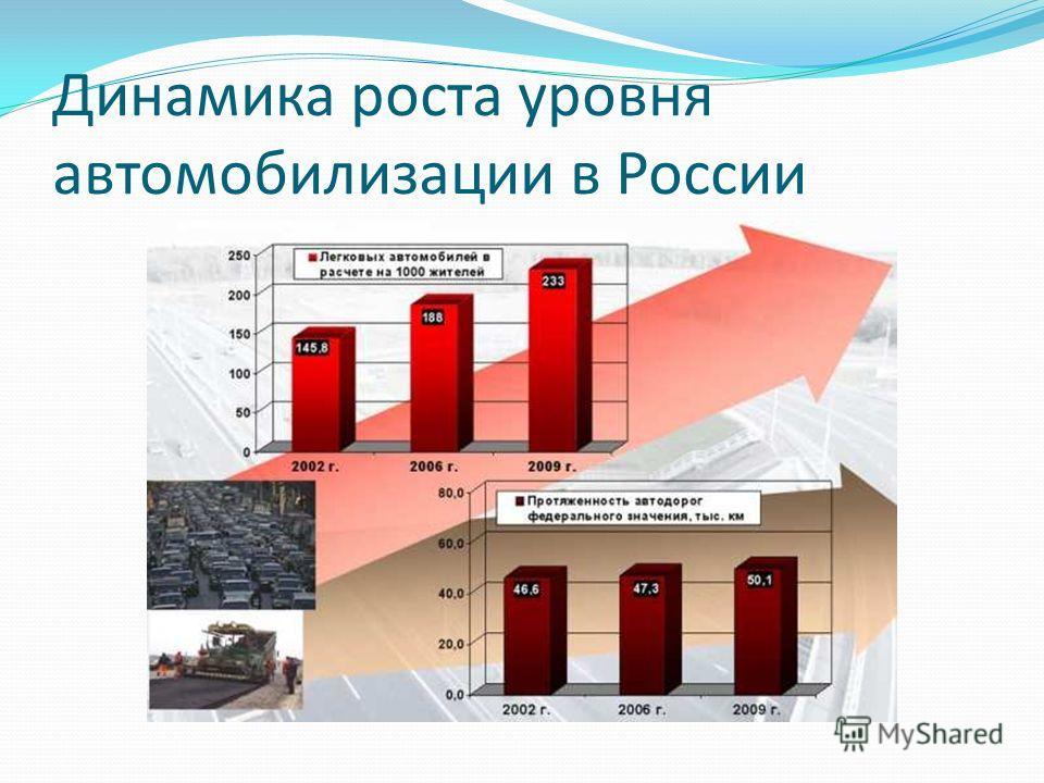 Динамика роста уровня автомобилизации в России