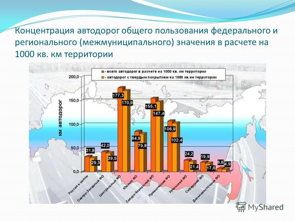 Концентрация автодорог общего пользования федерального и регионального (межмуниципального) значения в расчете на 1000 кв. км территории