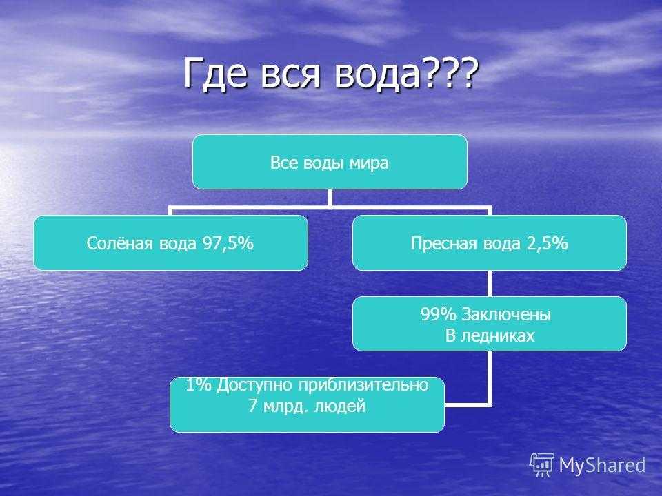 Где вся вода??? Все воды мира Солёная вода 97,5%Пресная вода 2,5% 99% Заключены В ледниках 1% Доступно приблизительно 7 млрд. людей