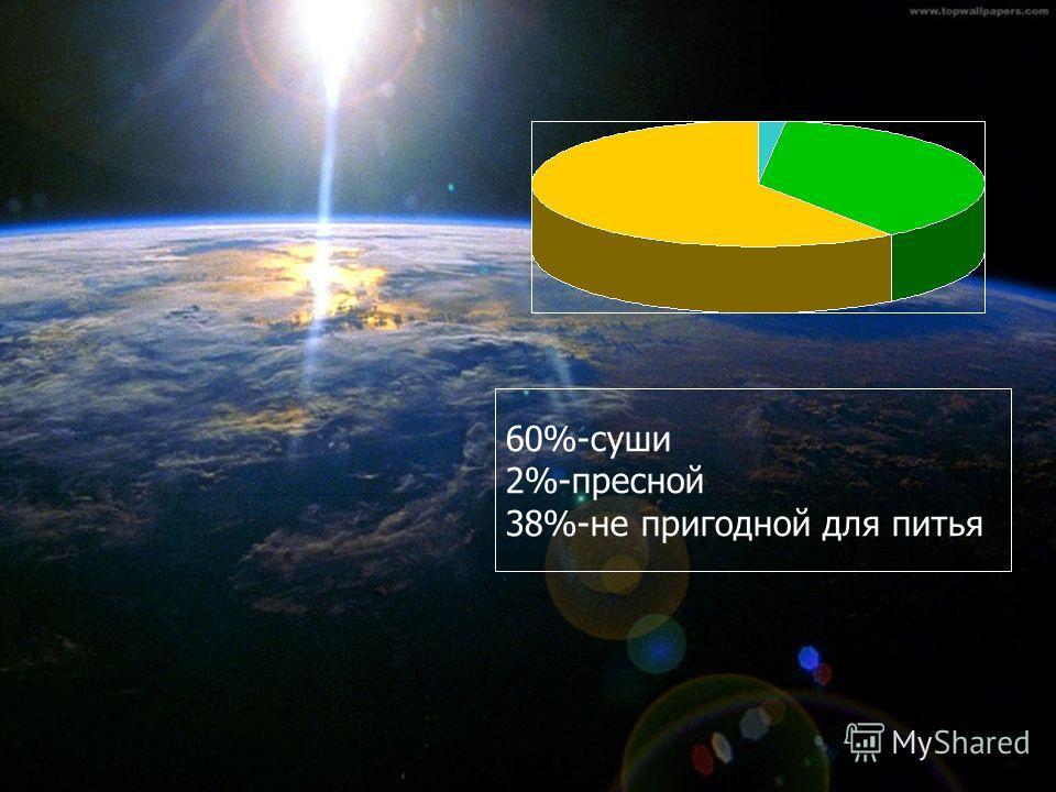 60%-суши 2%-пресной 38%-не пригодной для питья