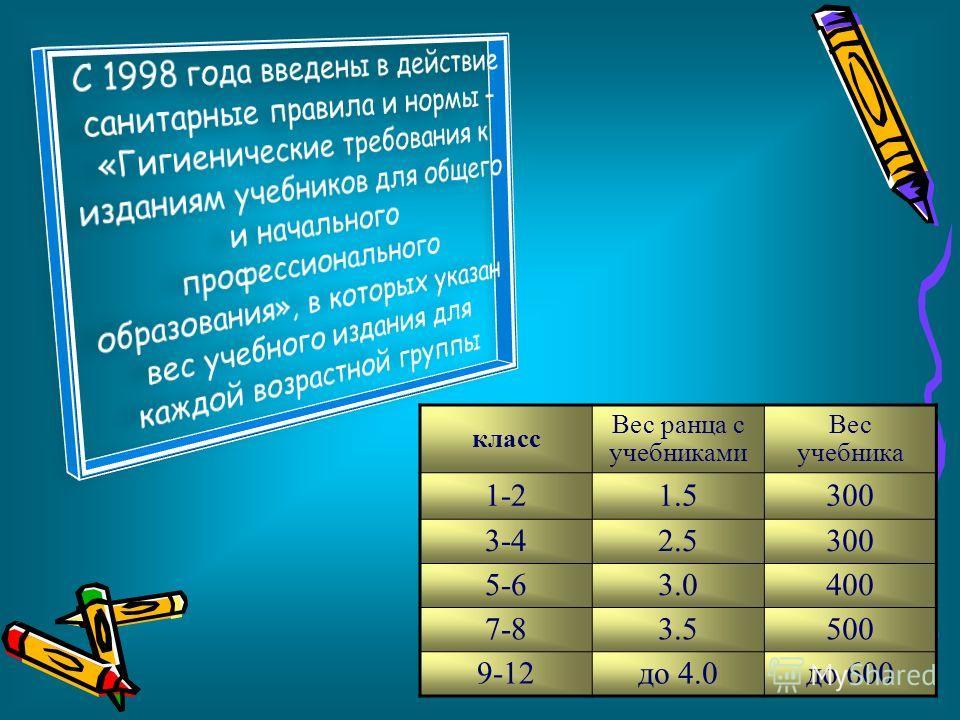 класс Вес ранца с учебниками Вес учебника 1-21.5300 3-42.5300 5-63.0400 7-83.5500 9-12до 4.0до 600