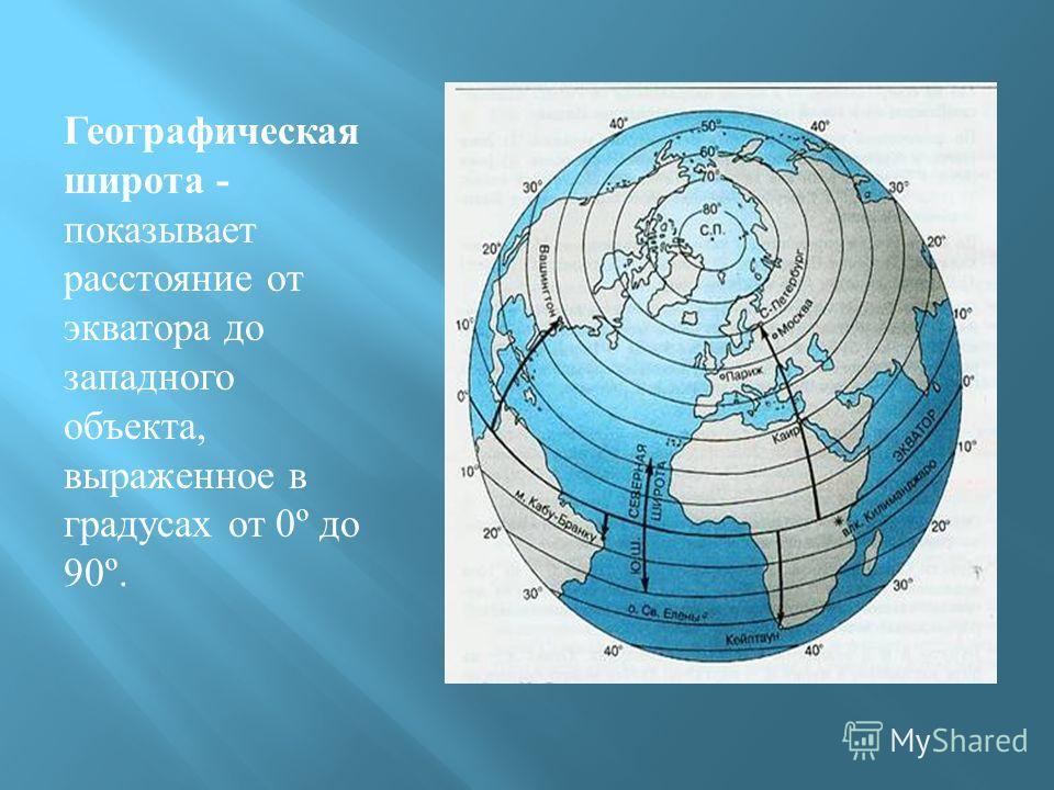 Географическая широта - показывает расстояние от экватора до западного объекта, выраженное в градусах от 0º до 90º.