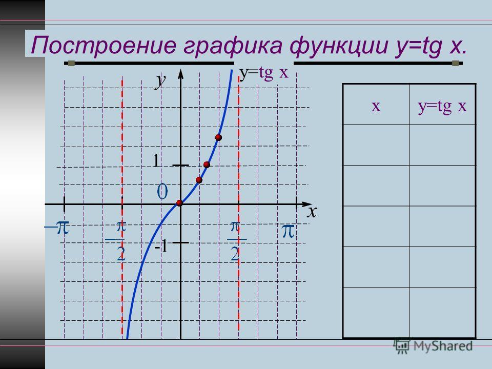 график функции sinx: