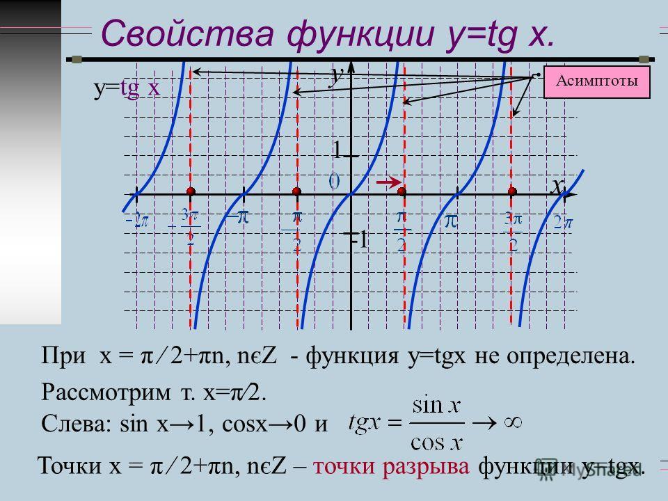 y x 1 -1 Свойства функции y=tg x. у=tg x При х = π 2+πn, nєZ - функция у=tgx не определена. Рассмотрим т. х=π 2. Слева: sіn x 1, сosx 0 и Точки х = π 2+πn, nєZ – точки разрыва функции у=tgx. Асимптоты