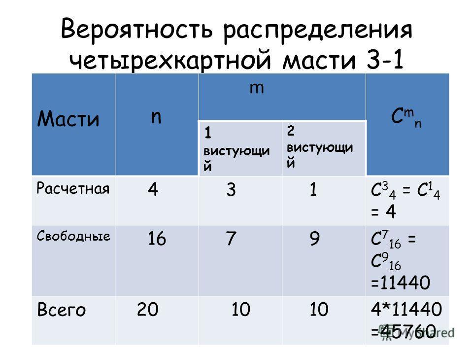 Вероятность распределения четырехкартной масти 3 1 Масти n m C m n 1 вистующи й 2 вистующи й Расчетная 4 3 1C 3 4 = C 1 4 = 4 Свободные 16 7 9C 7 16 = C 9 16 =11440 Всего 20 10 4*11440 =45760
