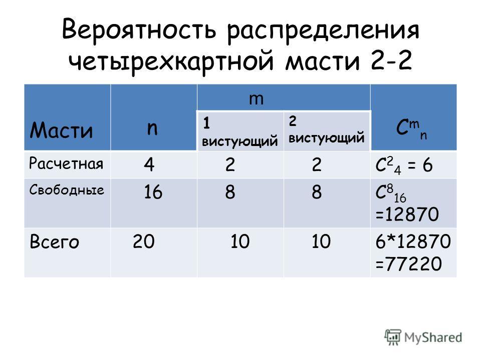 Вероятность распределения четырехкартной масти 2 2 Масти n m C m n 1 вистующий 2 вистующий Расчетная 4 2 2C 2 4 = 6 Свободные 16 8 8C 8 16 =12870 Всего 20 10 6*12870 =77220