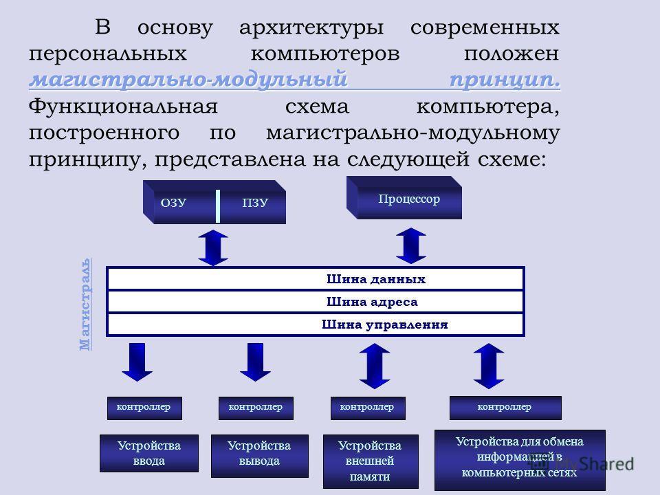 магистрально-модульный принцип. магистрально-модульный принцип. В основу архитектуры современных персональных компьютеров положен магистрально-модульный принцип. Функциональная схема компьютера, построенного по магистрально-модульному принципу, предс