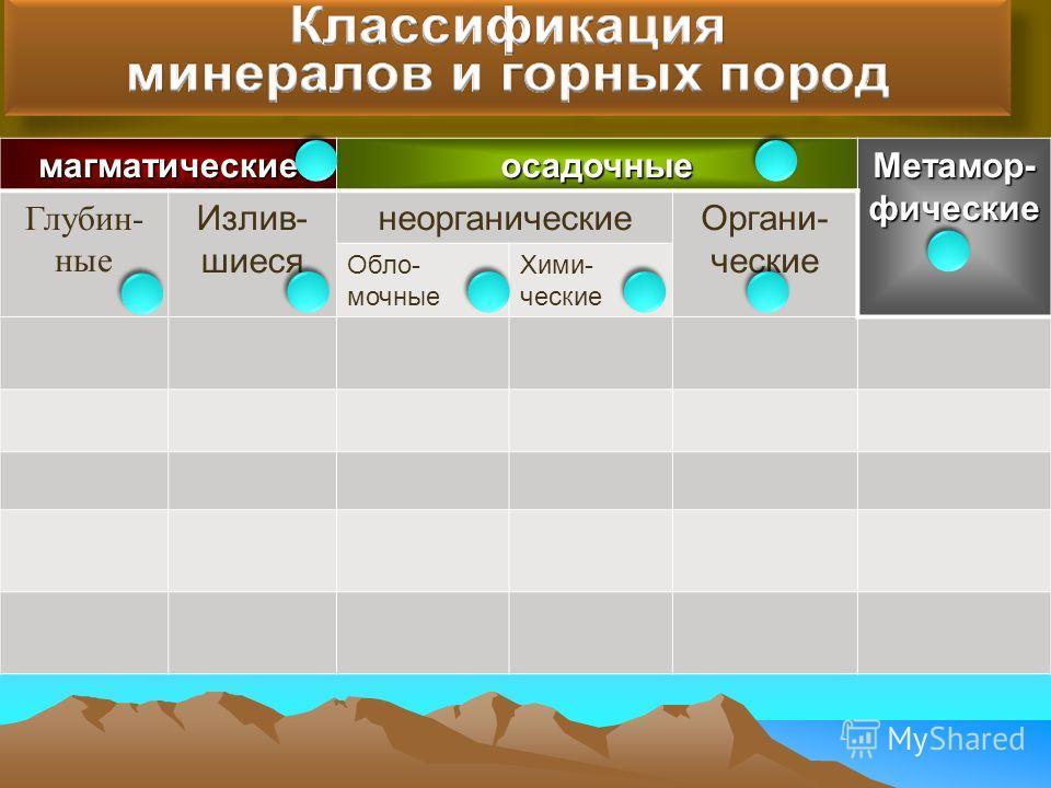 магматическиеосадочные Метамор- фические Глубин- ные Излив- шиеся неорганическиеОргани- ческие Обло- мочные Хими- ческие