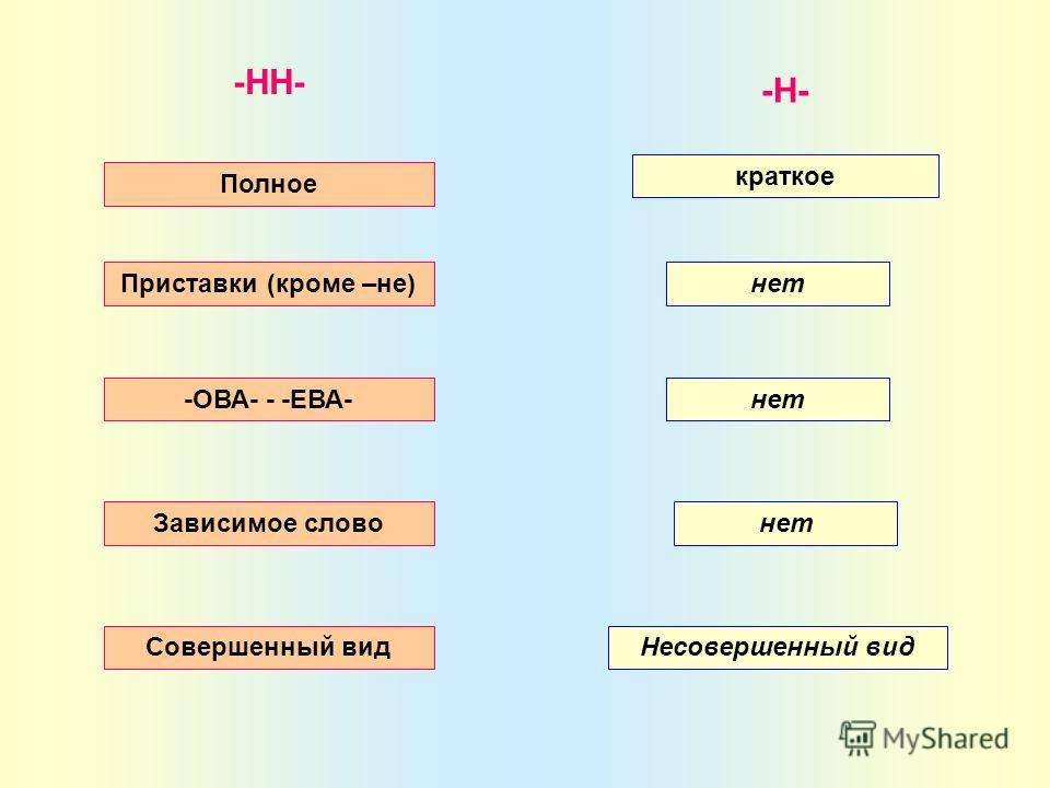 -НН- Приставки (кроме –не) -ОВА- - -ЕВА- Зависимое слово Совершенный вид -Н- нет Несовершенный вид краткое Полное