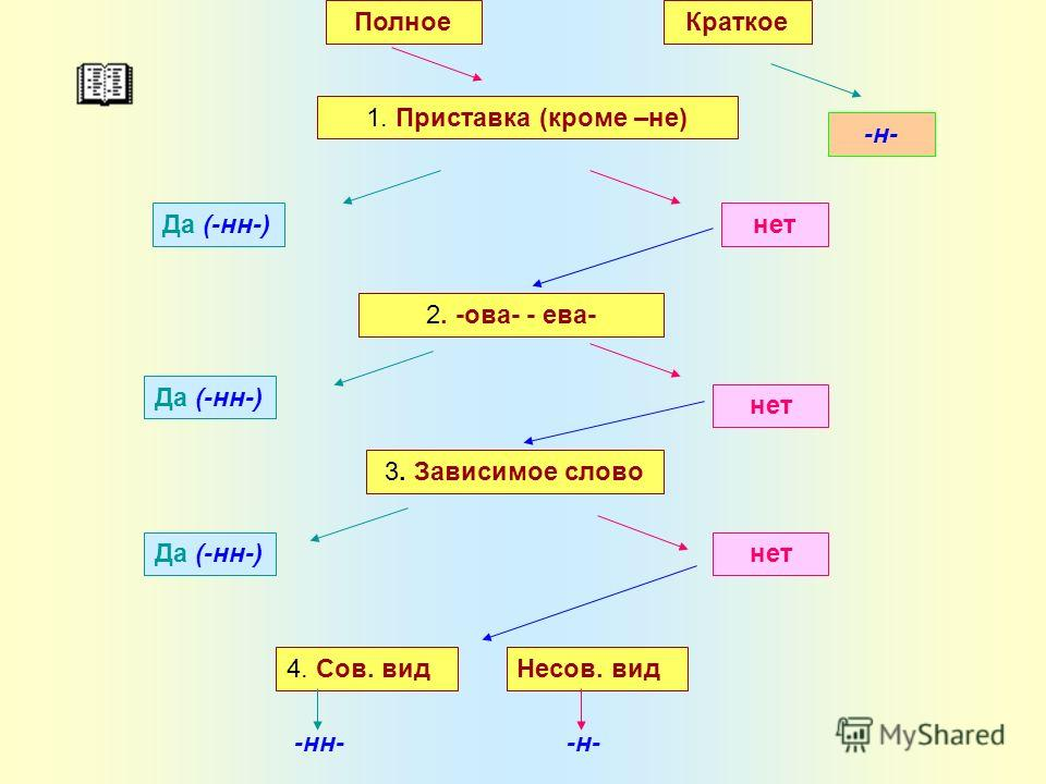 1. Приставка (кроме –не) Да (-нн-)нет 2. -ова- - ева- Да (-нн-) нет 3. Зависимое слово Да (-нн-)нет 4. Сов. видНесов. вид -нн--н- ПолноеКраткое -н-