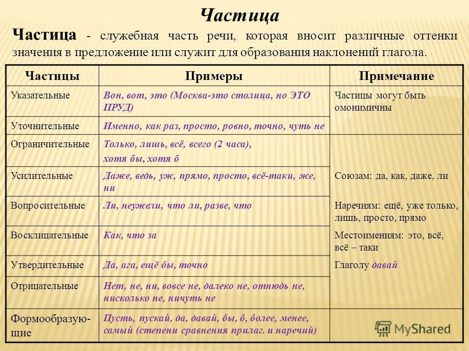 Частица Частица - служебная часть речи, которая вносит различные оттенки значения в предложение или служит для образования наклонений глагола. ЧастицыПримерыПримечание УказательныеВон, вот, это (Москва-это столица, но ЭТО ПРУД) Частицы могут быть омо