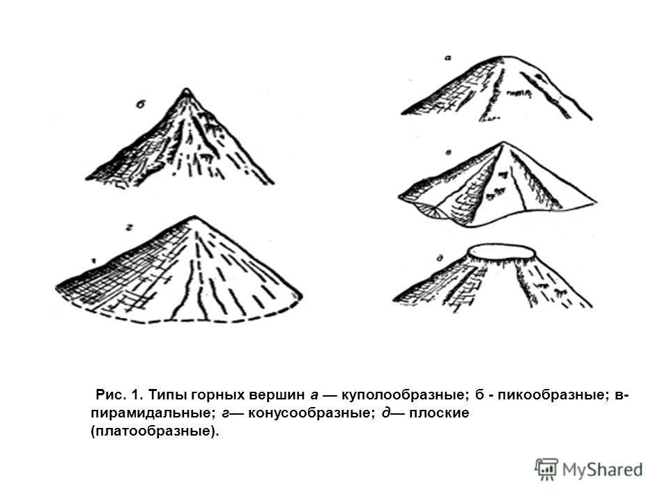 Рис. 1. Типы горных вершин а куполообразные; б - пикообразные; в- пирамидальные; г конусообразные; д плоские (платообразные).