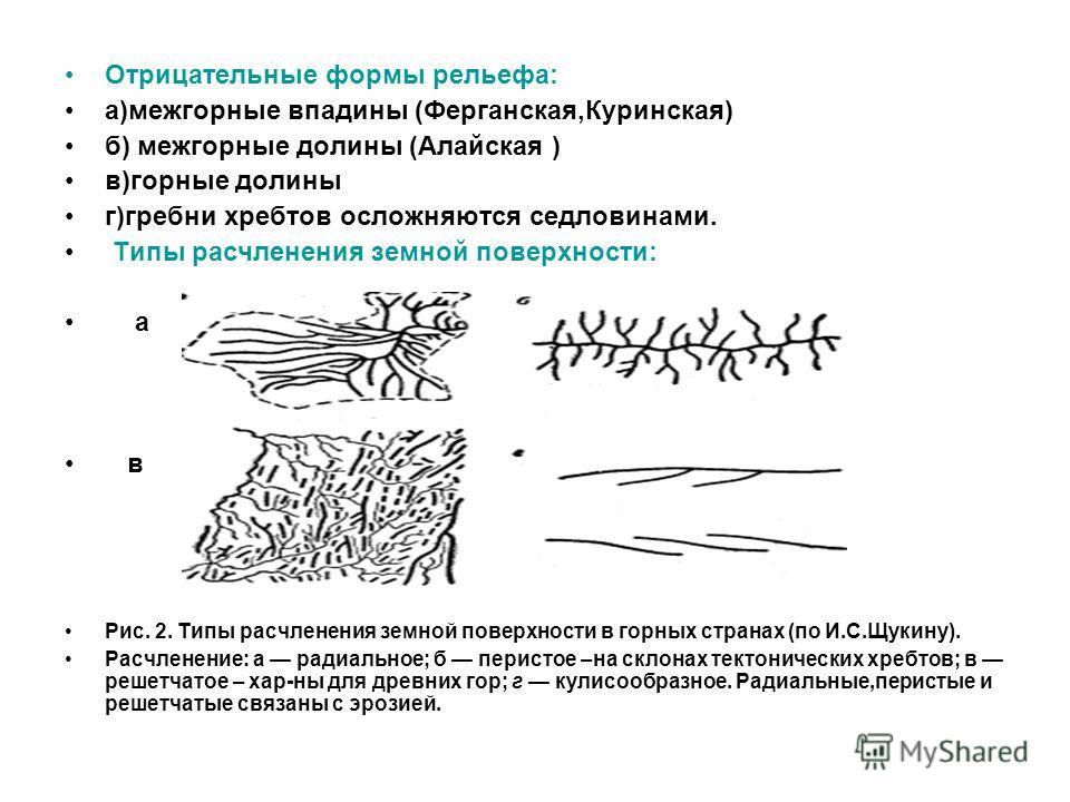 Отрицательные формы рельефа: а)межгорные впадины (Ферганская,Куринская) б) межгорные долины (Алайская ) в)горные долины г)гребни хребтов осложняются седловинами. Типы расчленения земной поверхности: а в Рис. 2. Типы расчленения земной поверхности в г