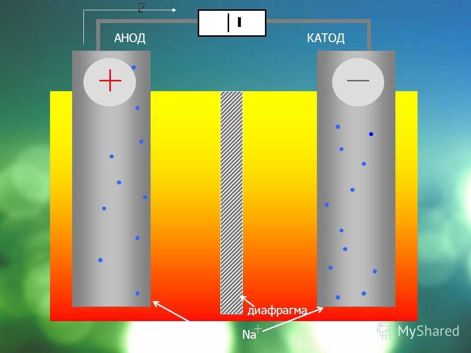 В основной химической промышленности – получение H 2, O 2, S, галогенов, щелочей и др. Электрометаллургия – получают металлы, в том числе щелочные и щелочно - земельные электролизом расплавов солей Металлообрабатывающая промышленность – гальваностеги