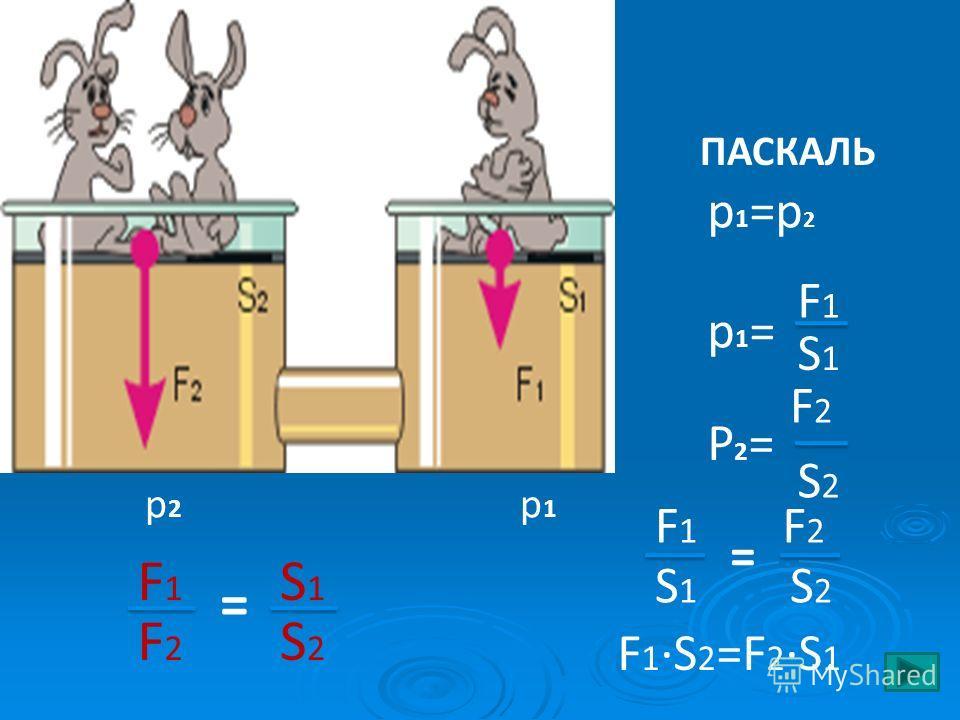 p1=p2p1=p2 F1F1 F1·S2=F2·S1F1·S2=F2·S1 p1p1 p2p2 ПАСКАЛЬ S1S1 F1F1 p1=p1= S2S2 F2F2 P2=P2= S1S1 F2F2 S2S2 = F1F1 F2F2 S1S1 S2S2 =
