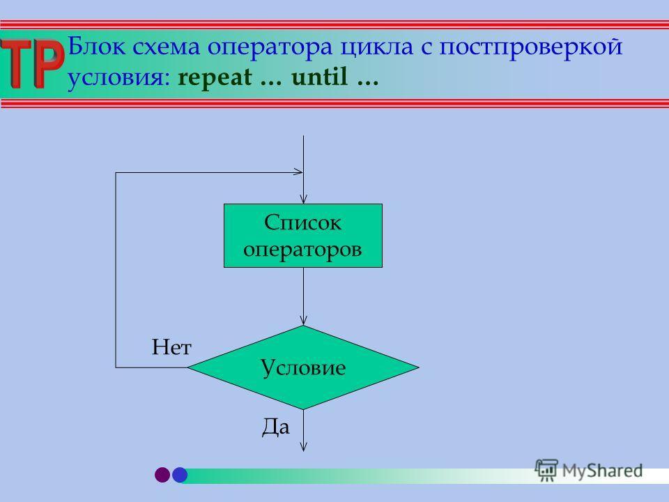 Блок схема оператора цикла с постпроверкой условия: repeat … until … Список операторов Условие Да Нет