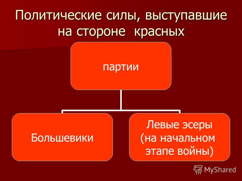 Политические силы, выступавшие на стороне красных партии Большевики Левые эсеры (на начальном этапе войны)