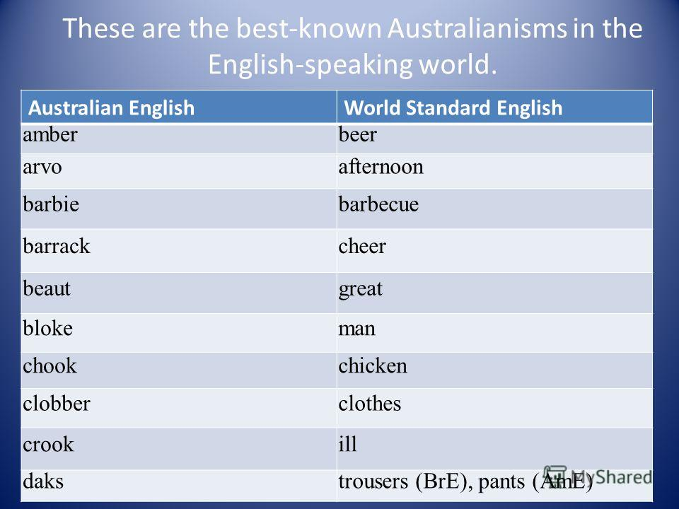 These are the best-known Australianisms in the English-speaking world. Australian EnglishWorld Standard English amberbeer arvoafternoon barbiebarbecue barrackcheer beautgreat blokeman chookchicken clobberclothes crookill dakstrousers (BrE), pants (Am