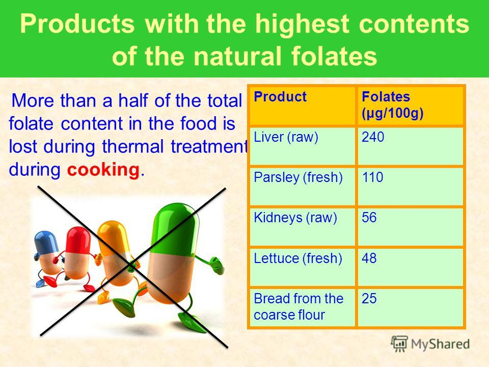 Products with the highest contents of the natural folates More than a half of the total folate content in the food is lost during thermal treatment during cooking. ProductFolates (μg/100g) Liver (raw)240 Parsley (fresh)110 Kidneys (raw)56 Lettuce (fr