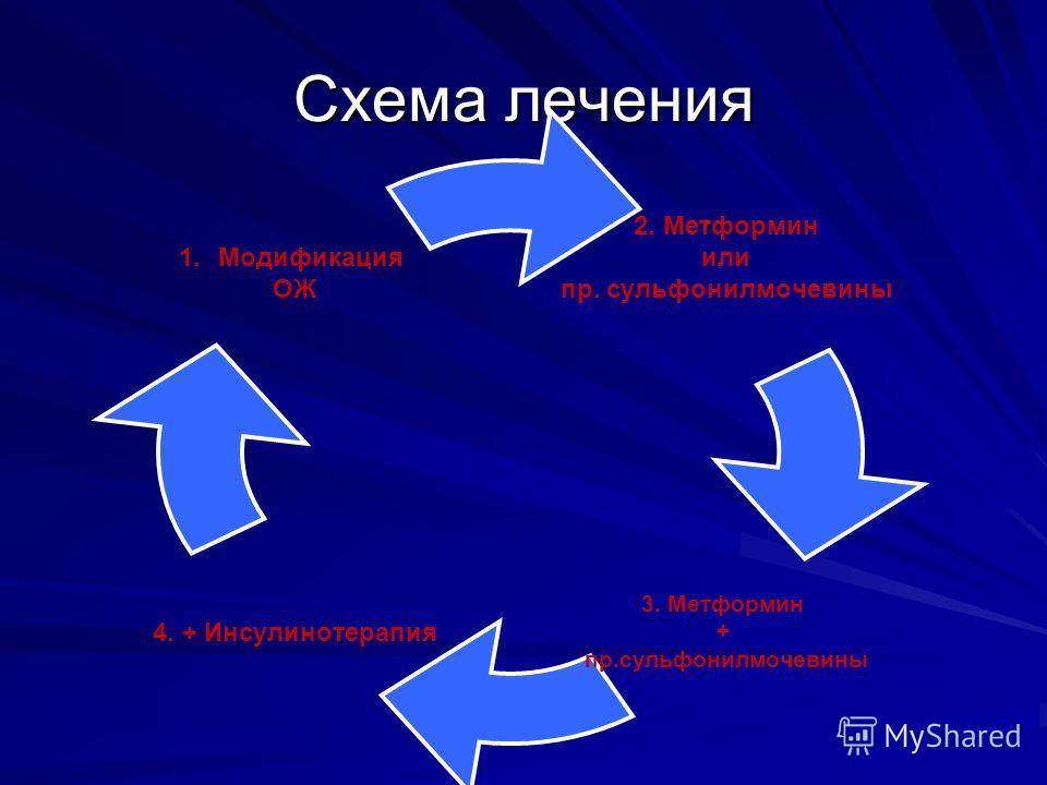 Схема лечения 2. Метформин или пр. сульфонилмочевины 3. Метформин + пр.сульфонилмочевины 4. + Инсулинотерапия 1.Модификация ОЖ