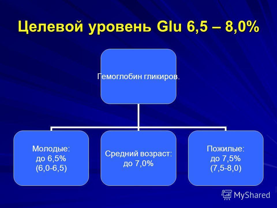 Целевой уровень Glu 6,5 – 8,0% Гемоглобин гликиров. Молодые: до 6,5% (6,0-6,5) Средний возраст: до 7,0% Пожилые: до 7,5% (7,5-8,0)