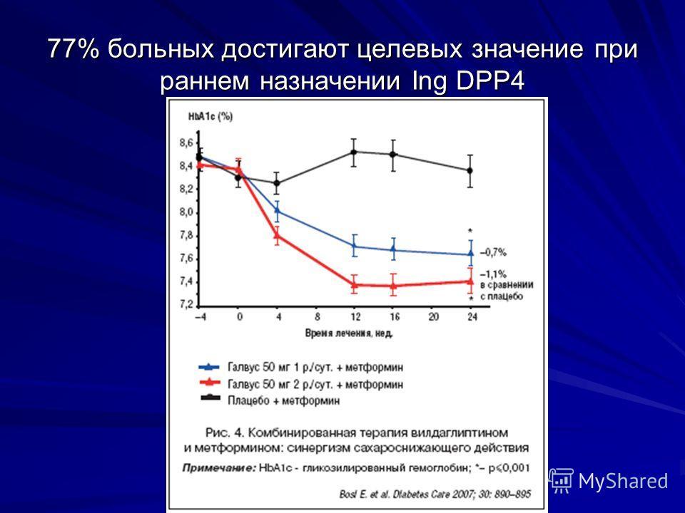 77% больных достигают целевых значение при раннем назначении Ing DPP4
