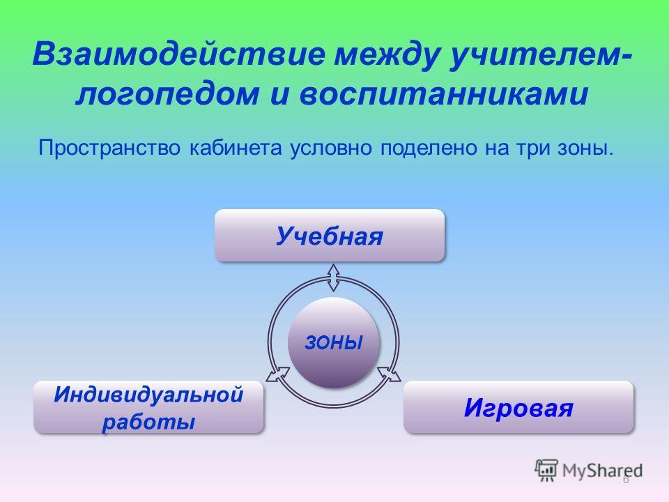 Взаимодействие между учителем- логопедом и воспитанниками Пространство кабинета условно поделено на три зоны. 6 ЗОНЫ Учебная Индивидуальной работы Игровая