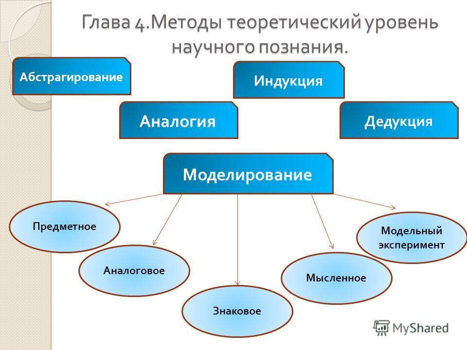 Глава 4. Методы теоретический уровень научного познания. Абстрагирование Аналогия Моделирование Предметное Аналоговое Знаковое Мысленное Модельный эксперимент Дедукция Индукция