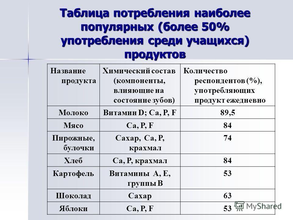 Таблица потребления наиболее популярных (более 50% употребления среди учащихся) продуктов Название продукта Химический состав (компоненты, влияющие на состояние зубов) Количество респондентов (%), употребляющих продукт ежедневно МолокоВитамин D; Ca,