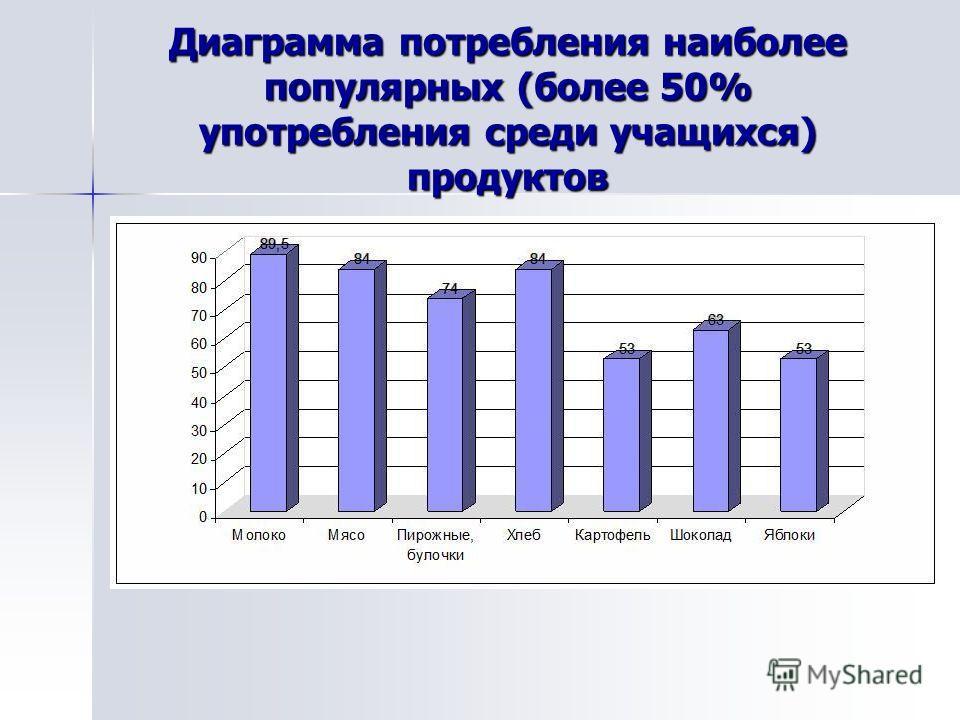 Диаграмма потребления наиболее популярных (более 50% употребления среди учащихся) продуктов