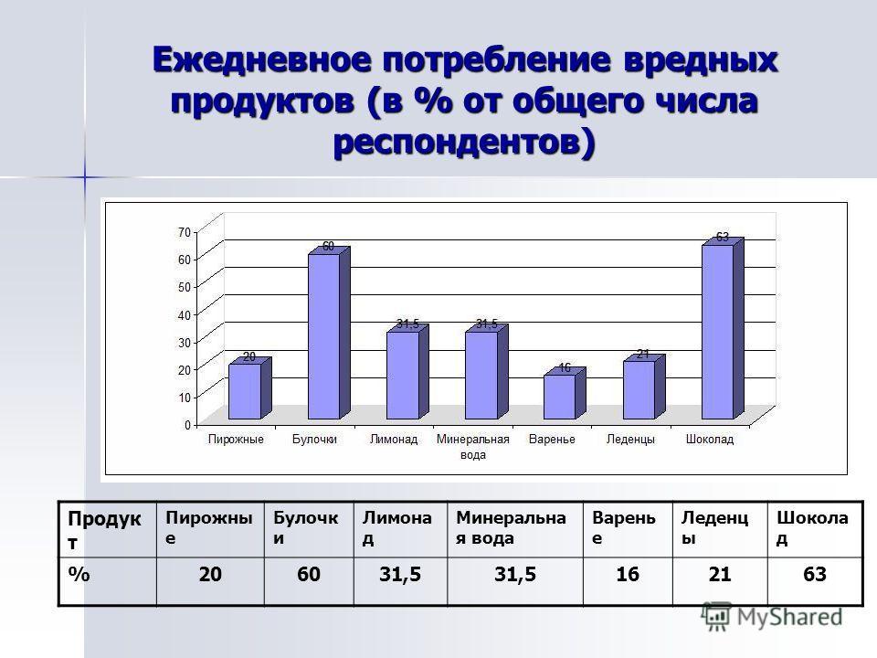 Ежедневное потребление вредных продуктов (в % от общего числа респондентов) Продук т Пирожны е Булочк и Лимона д Минеральна я вода Варень е Леденц ы Шокола д %206031,5 162163