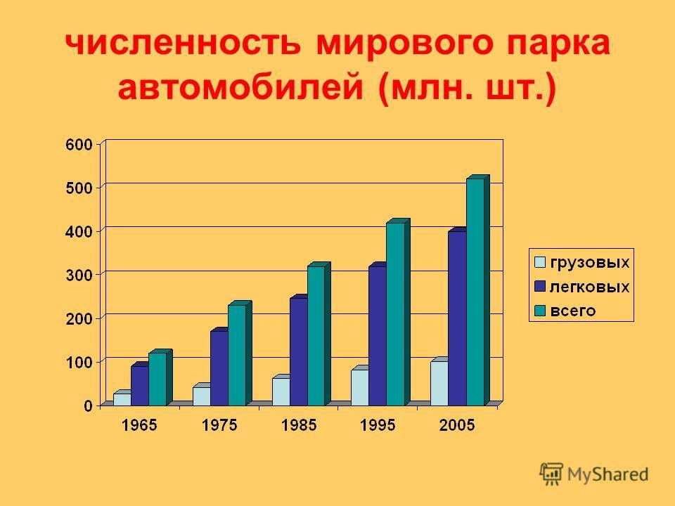 численность мирового парка автомобилей (млн. шт.)
