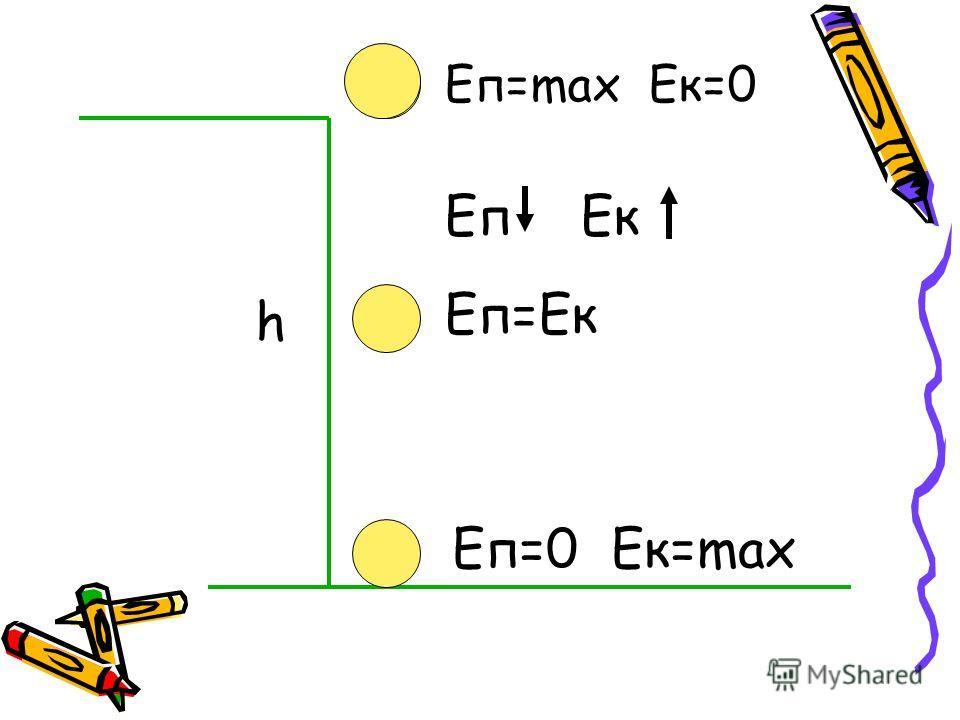 h Eп=max Eк=0 Еп=0 Ек=max Еп=Ек ЕпЕк
