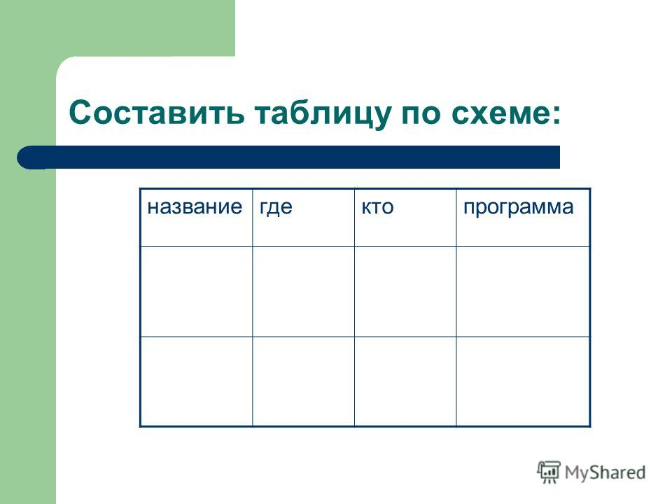 Составить таблицу по схеме: названиегдектопрограмма