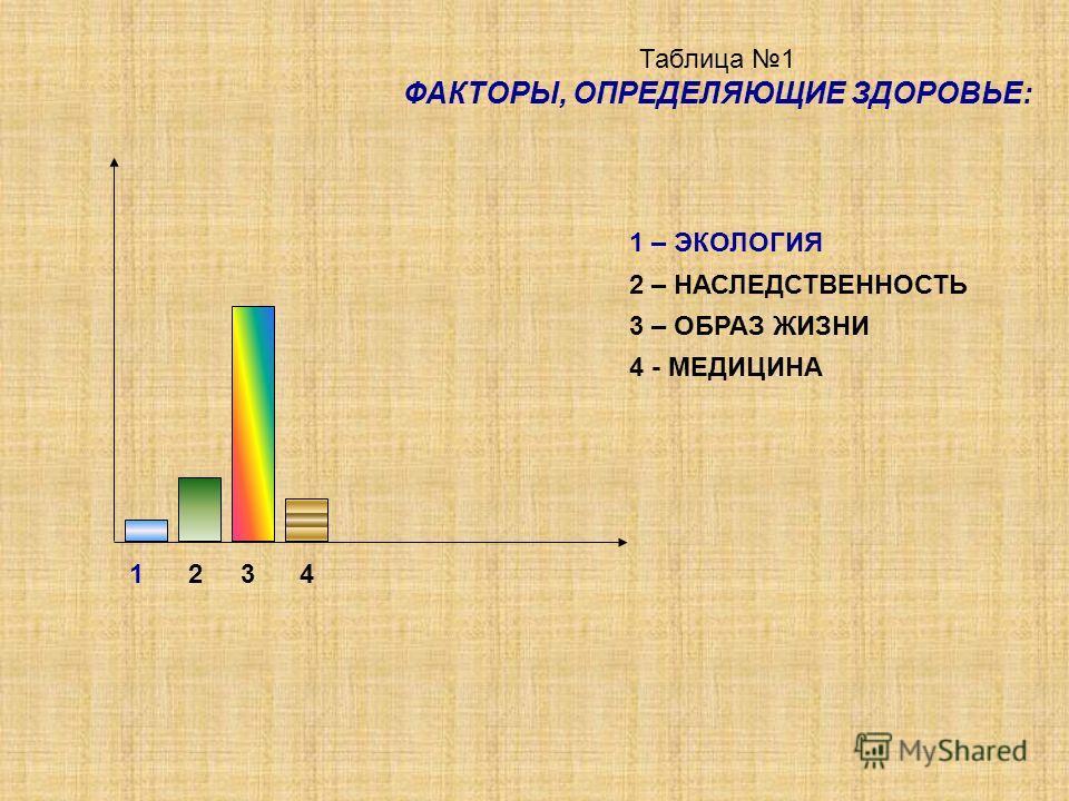 Таблица 1 ФАКТОРЫ, ОПРЕДЕЛЯЮЩИЕ ЗДОРОВЬЕ: 1 2 3 4 1 – ЭКОЛОГИЯ 2 – НАСЛЕДСТВЕННОСТЬ 3 – ОБРАЗ ЖИЗНИ 4 - МЕДИЦИНА