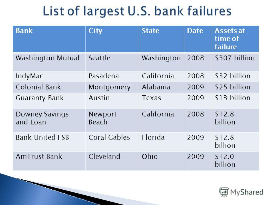 BankCityStateDateAssets at time of failure Washington MutualSeattleWashington2008$307 billion IndyMacPasadenaCalifornia2008$32 billion Colonial BankMontgomeryAlabama2009$25 billion Guaranty BankAustinTexas2009$13 billion Downey Savings and Loan Newpo