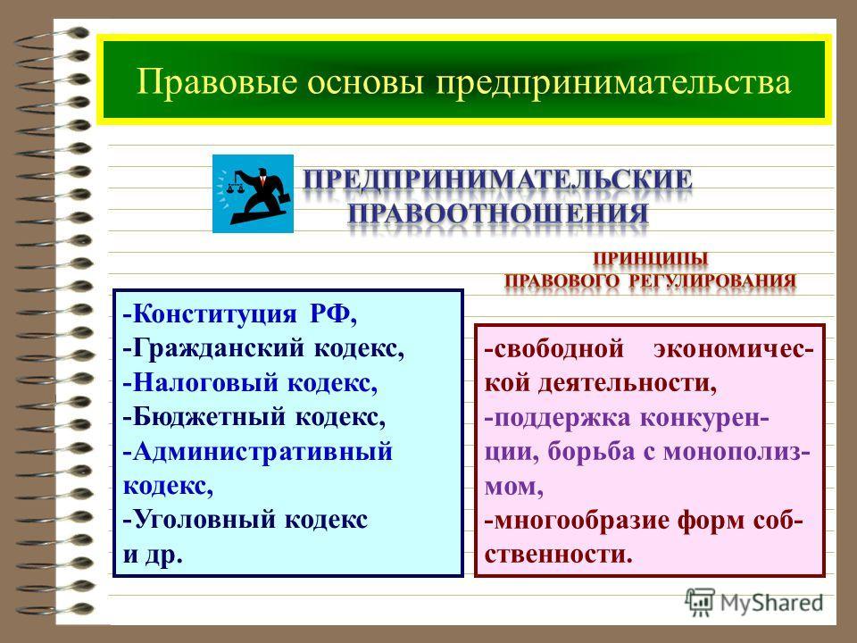 -Конституция РФ, -Гражданский кодекс, -Налоговый кодекс, -Бюджетный кодекс, -Административный кодекс, -Уголовный кодекс и др. -свободной экономичес- кой деятельности, -поддержка конкурен- ции, борьба с монополиз- мом, -многообразие форм соб- ственнос
