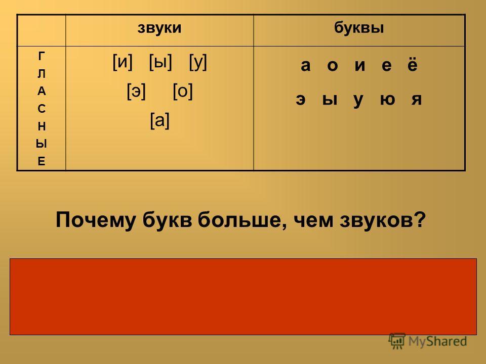 Почему букв больше, чем звуков? Буквы е, ё, ю, я после согласных обозначают те же звуки, что и буквы э, о, у, а, только они имеют ещё одну функцию – указывают на мягкость предыдущего согласного. звукибуквы ГЛАСНЫЕГЛАСНЫЕ [и] [ы] [у] [э] [о] [а] а о и