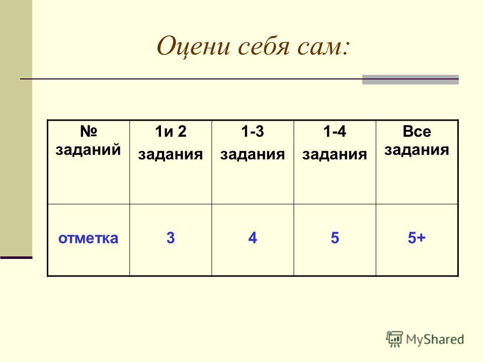 Оцени себя сам: заданий 1и 2 задания 1-3 задания 1-4 задания Все задания отметка3455+