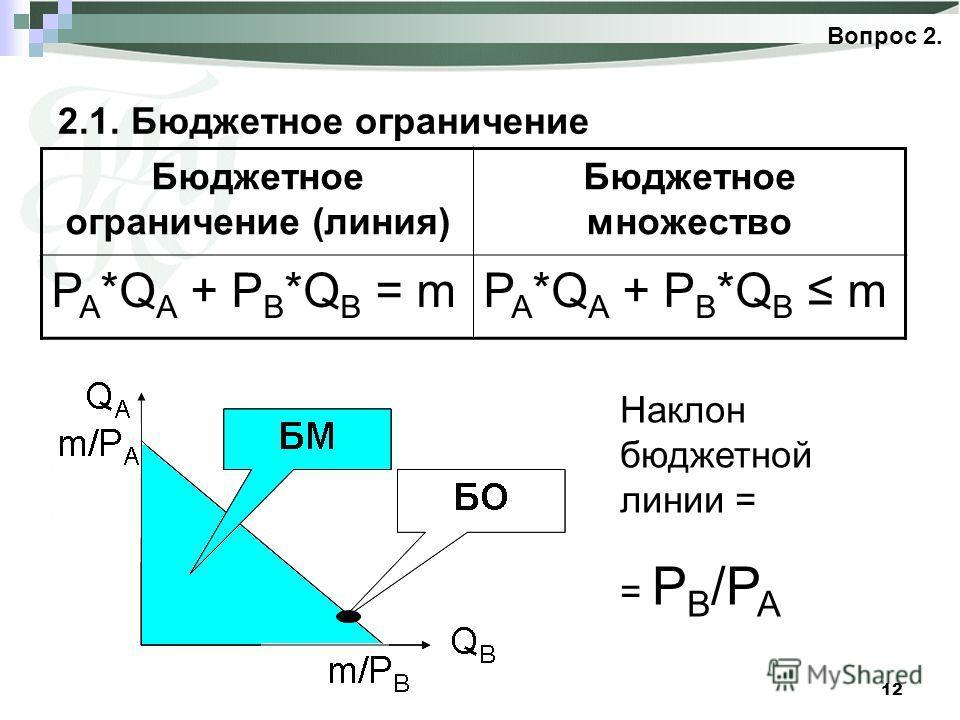 12 2.1. Бюджетное ограничение Вопрос 2. Бюджетное ограничение (линия) Бюджетное множество P A *Q A + P B *Q B = mP A *Q A + P B *Q B m Наклон бюджетной линии = = P B /P A