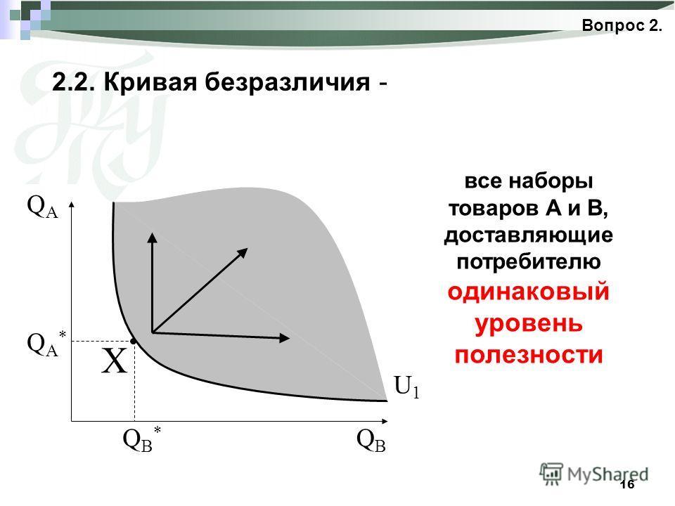 16 2.2. Кривая безразличия - все наборы товаров A и B, доставляющие потребителю одинаковый уровень полезности X QBQB QAQA QA*QA* QB*QB* U1U1 Вопрос 2.
