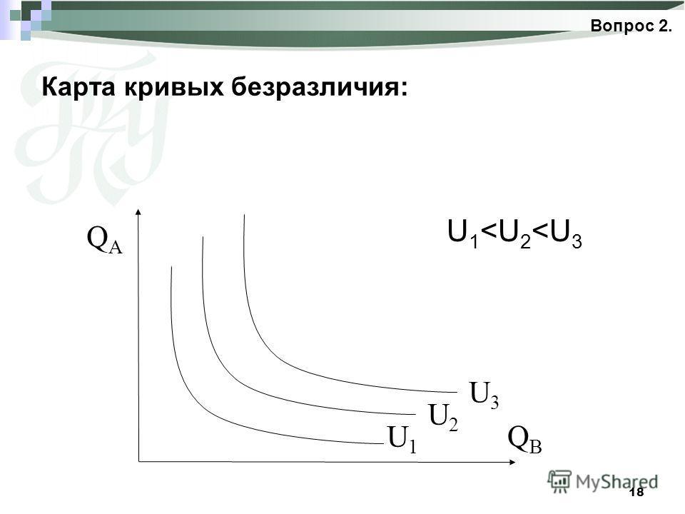 18 Карта кривых безразличия: Вопрос 2. QAQA QBQB U1U1 U2U2 U1U1 U3U3 U1