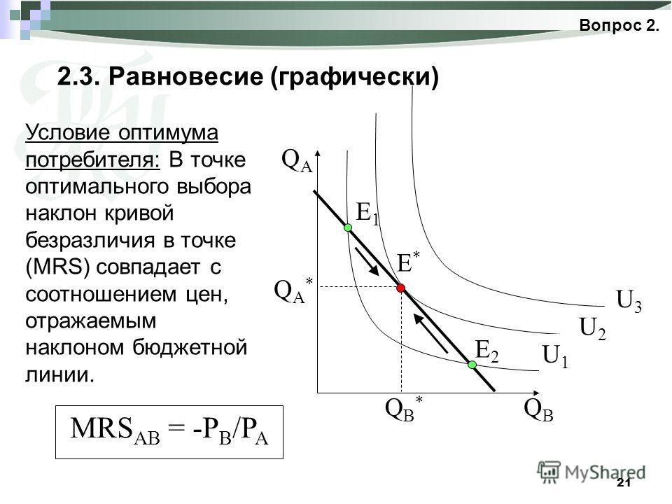 21 2.3. Равновесие (графически) Вопрос 2. Условие оптимума потребителя: В точке оптимального выбора наклон кривой безразличия в точке (MRS) совпадает с соотношением цен, отражаемым наклоном бюджетной линии. MRS AB = -P B /P A E2E2 E1E1 E*E* QAQA QBQB
