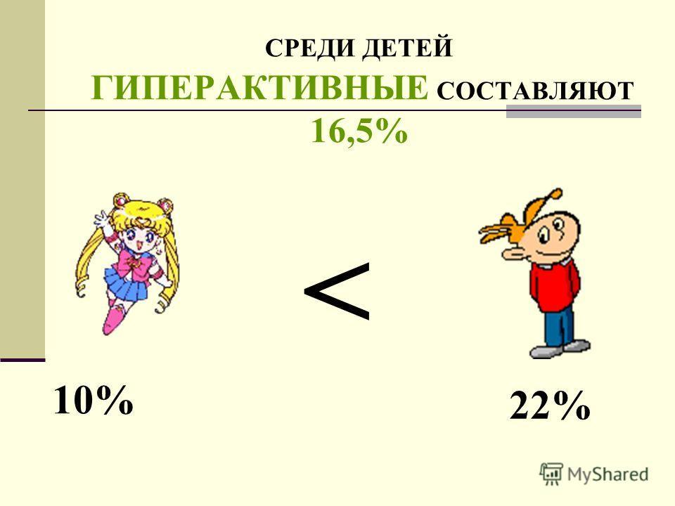 СРЕДИ ДЕТЕЙ ГИПЕРАКТИВНЫЕ СОСТАВЛЯЮТ 16,5% 10% 22%