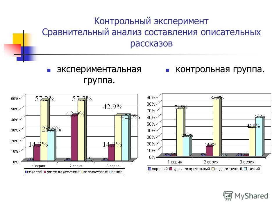 Контрольный эксперимент Сравнительный анализ составления описательных рассказов экспериментальная группа. контрольная группа.