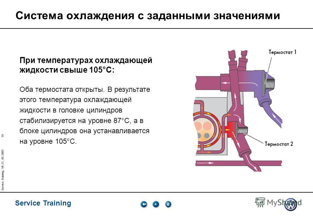 14 Service Training Service Training, VK-21, 05.2005 Система охлаждения с заданными значениями При температурах охлаждающей жидкости свыше 105°C: Оба термостата открыты. В результате этого температура охлаждающей жидкости в головке цилиндров стабилиз