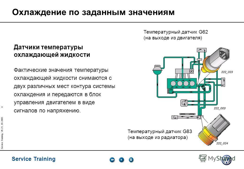 8 Service Training Service Training, VK-21, 05.2005 Охлаждение по заданным значениям Температурный датчик G62 (на выходе из двигателя) Температурный датчик G83 (на выходе из радиатора) Датчики температуры охлаждающей жидкости Фактические значения тем