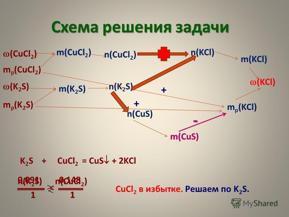 Схема решения задачи (K 2 S) m р (K 2 S) (CuCl 2 ) m р (CuCl 2 ) (KCl) m р (KCl) m(KCl) n(KCl)m(CuCl 2 ) m(K 2 S) n(K 2 S) n(CuCl 2 ) K 2 S + CuCl 2 = CuS + 2KCl n(K 2 S) n(CuCl 2 ) 1 1 0,091 0,148 < n(CuS) m(CuS) - CuCl 2 в избытке. Решаем по K 2 S.
