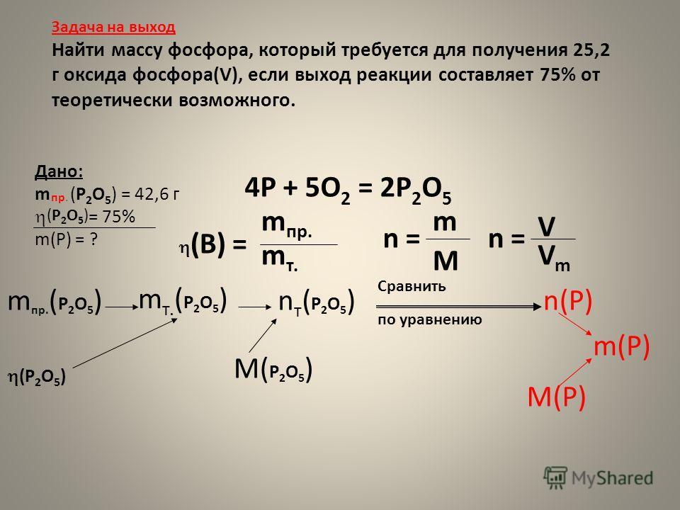Задача на выход Найти массу фосфора, который требуется для получения 25,2 г оксида фосфора(V), если выход реакции составляет 75% от теоретически возможного. m пр. ( P 2 O 5 ) (P 2 O 5 ) m(P) n(P) Дано: m (P 2 O 5 ) = 42,6 г = 75% m(P) = ? Сравнить по